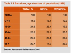 Barcelona Age Structure