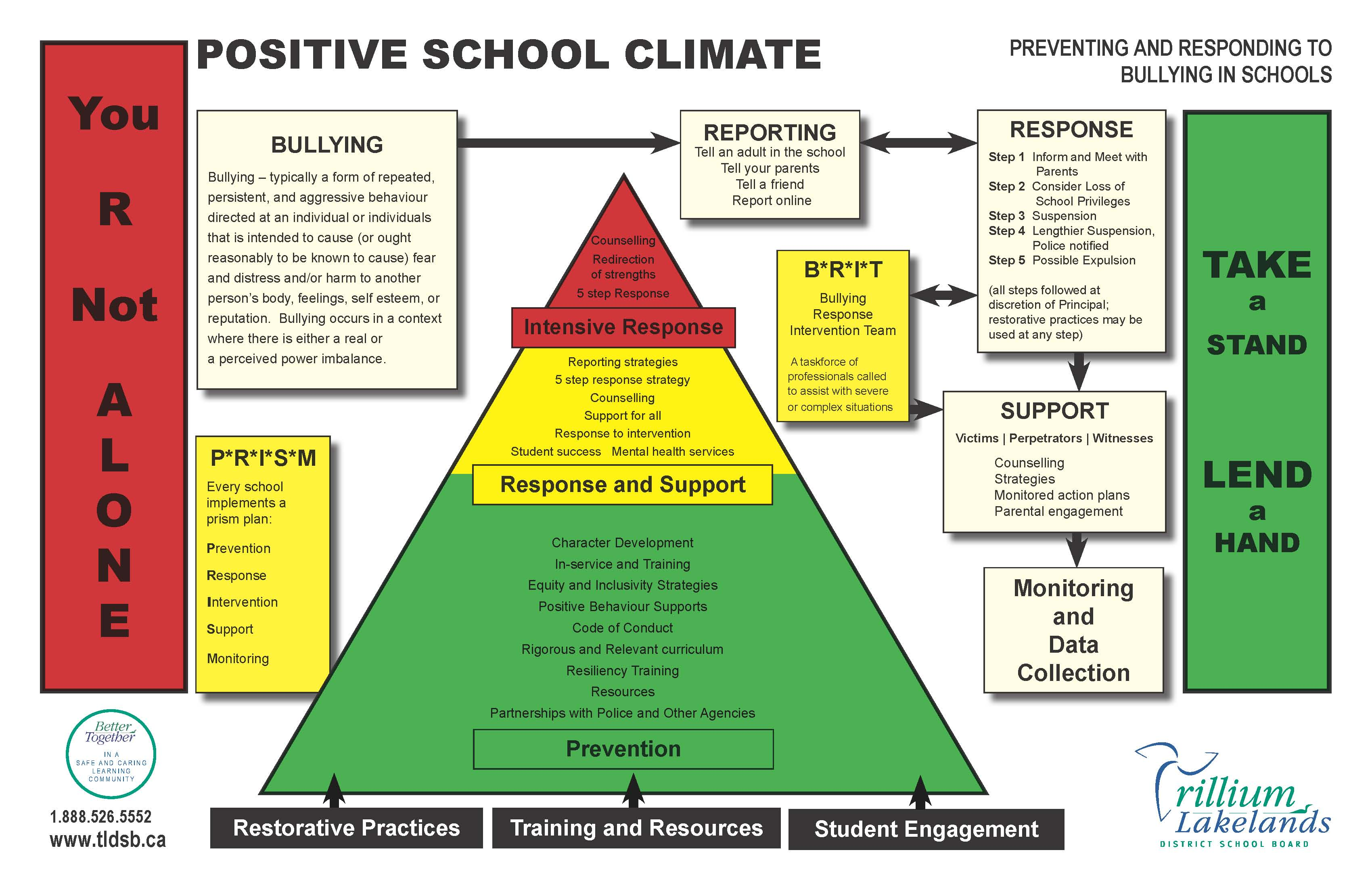 Bully prevention model implemented elementary schools extracted from www.tldsb.ca