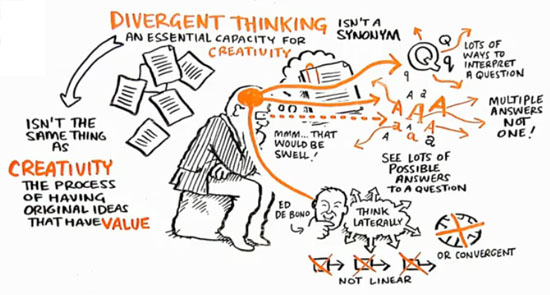 Divergent Thinking and Education