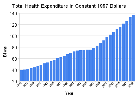 Image:Total_health_expenditure_in_constant_1997_dollars.png