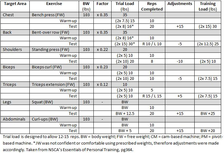 Table 1: Protocol for %BW strength assessments for women