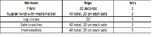 The Reps and Sets for Each Exercise