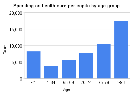 Image:Spending_on_health_care_per_capita_by_age_group.png